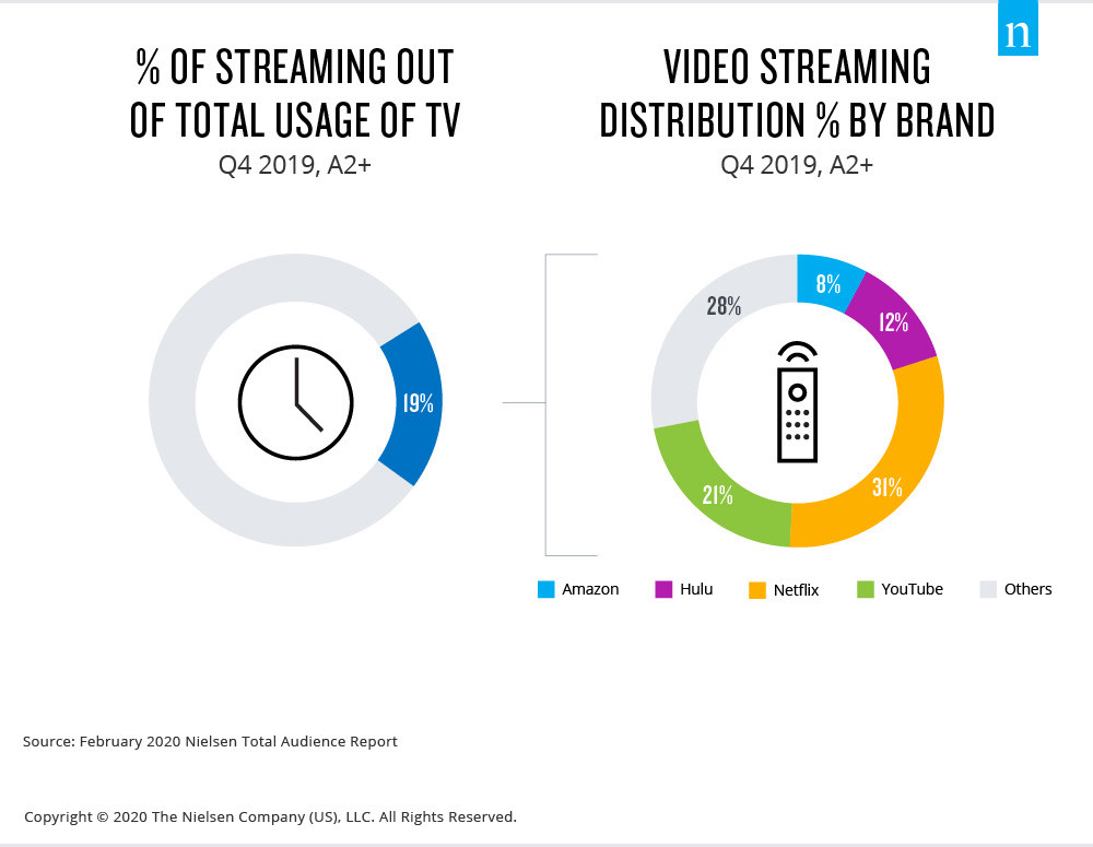 Video-Streaming-Usage-Distribution-1-JPG