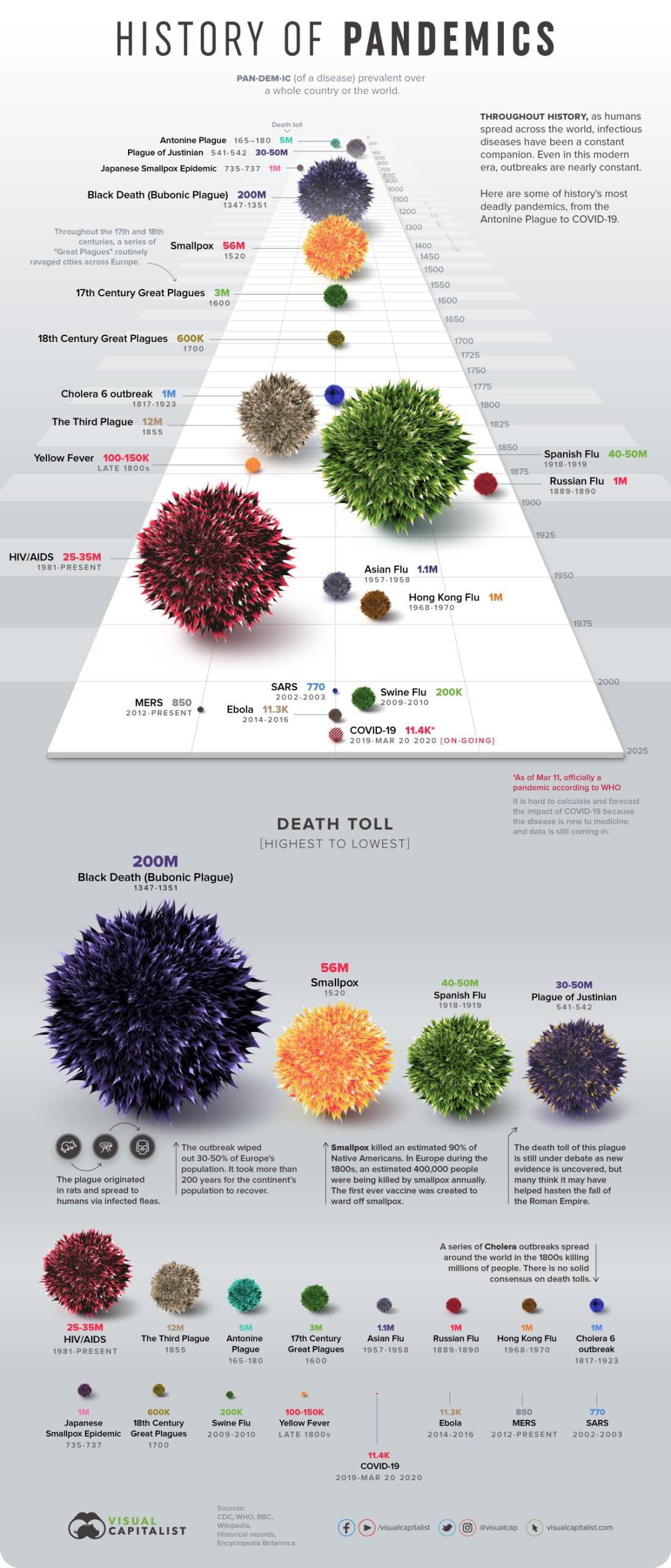 DeadliestPandemics-Infographic-13
