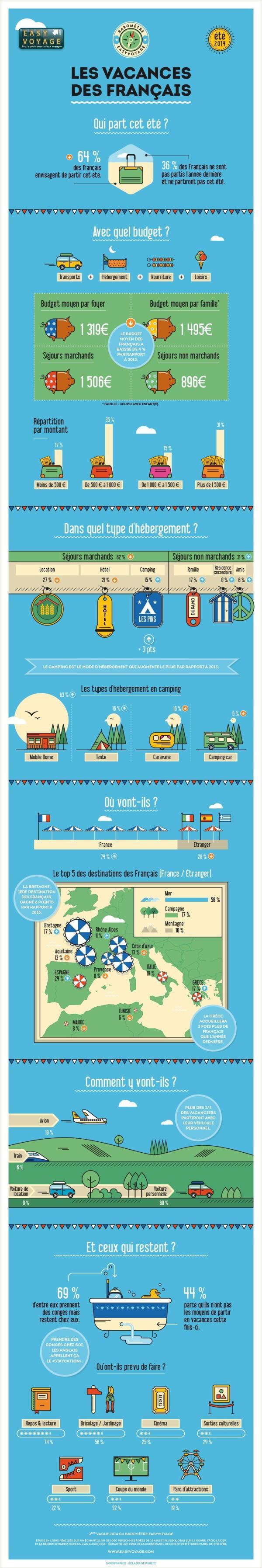 Infographie Easyvoyage - Profil type du vacancier en 2014 -