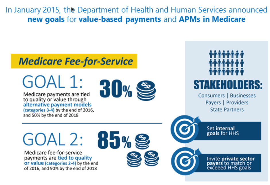 health care value based payments illustrated