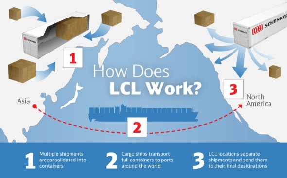 How does LCL work?