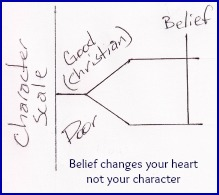 Belief changes your heart not your character.