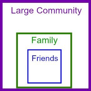 Three social circles.