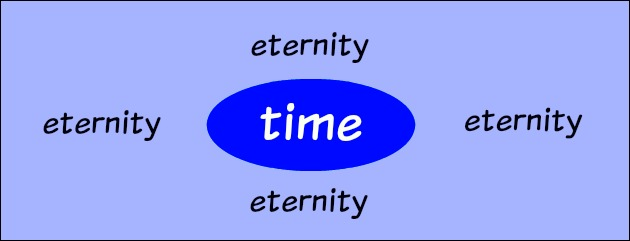 Illustrating how eternity compares to time