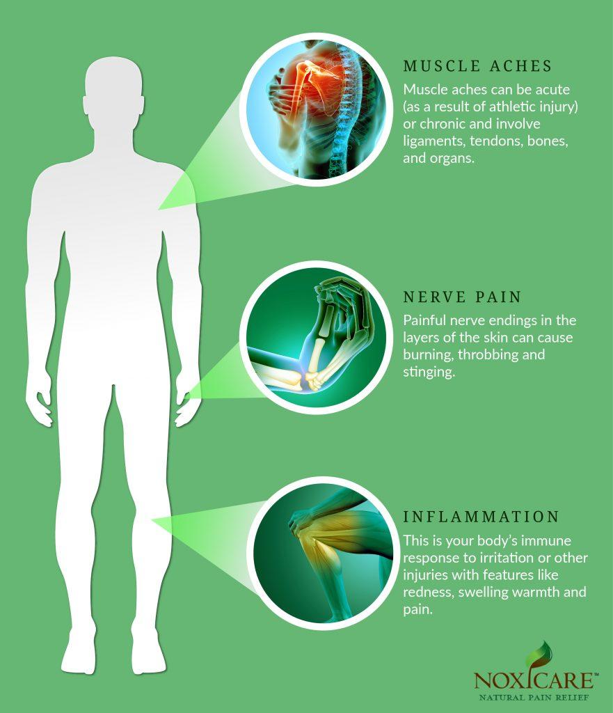 Three common types of pain