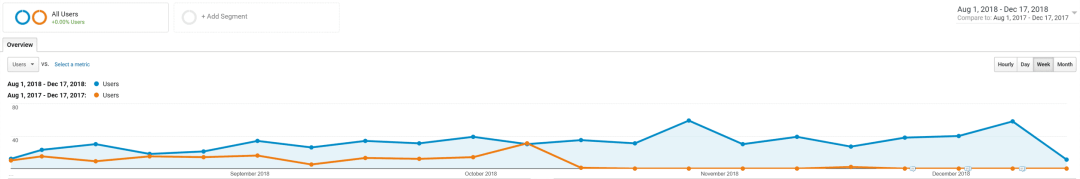 Before And After SEO