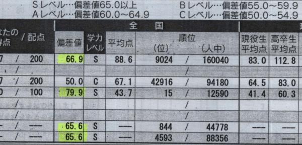 早稲田大学に合格したH.J君(海星高校出身)の成績推移 徹底した自己管理能力