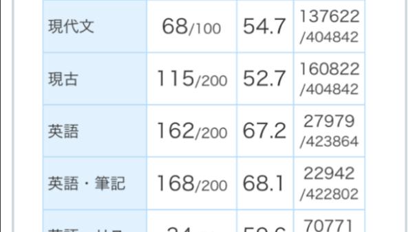 2019 進研マーク模試 6月 第1回 国英歴 偏差値64.8 政経偏差値79.5 鈴鹿高校探求 Fさん