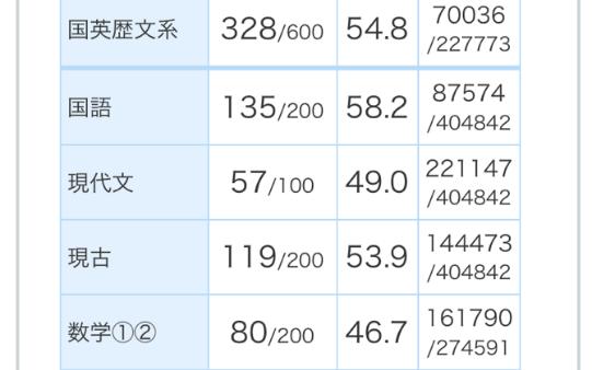 2019 進研マーク模試 6月 第1回 英語偏差値57.5 国語偏差値58.2 政経偏差値 59.1 四日市南高校 I君 部活で時間がない中でよく踏ん張った