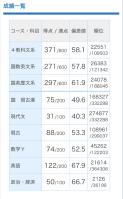 2019 7月 進研総合学力記述模試 四日市南高校 英語偏差値67.9 政経偏差値66.7 I君