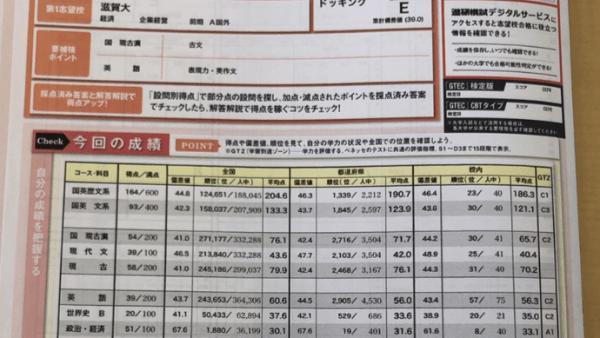 2019 7月 進研総合学力記述模試 鈴鹿高校探求 英語偏差値60.3 政経偏差値70.1 Fさん