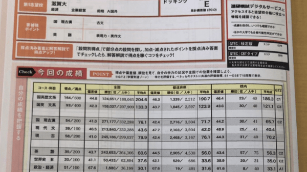2019年 7月 進研総合学力記述模試 鈴鹿高校探求  政経偏差値 67.6 M.J君