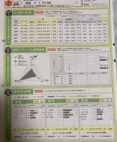 2020 進研模試/ベネッセ総合学力テスト 高1 数学偏差値 65.3 鈴鹿中等教育学校 Mさん