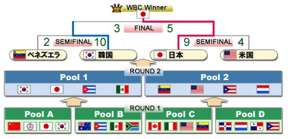 wbc tournament