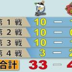 巨人さん、3試合で33-4を達成してしまうwwwwwwwwwww