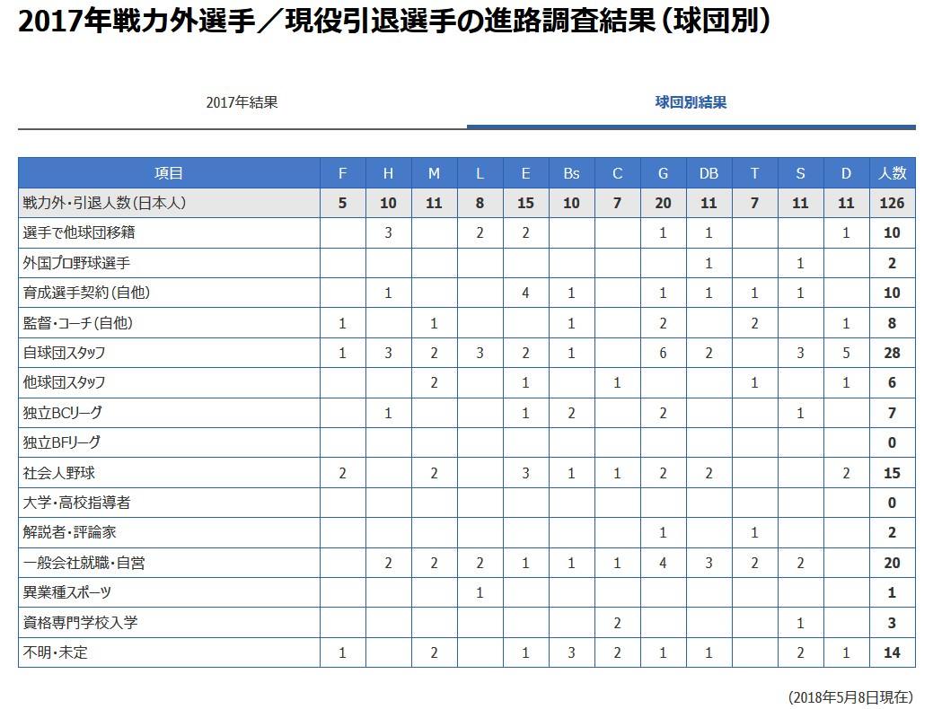 戦力外・引退選手の球団別進路調査結果wwwwwwwwwwww