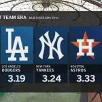 MLBに異変「オープナー」制で勝利数の重要性低下