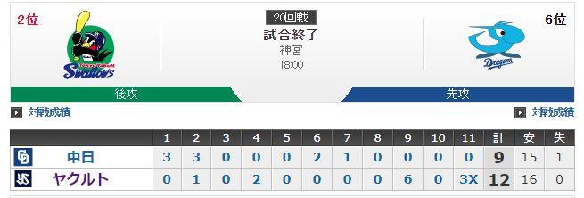 【超悲報】中日さん、9回裏からリリーフを6人消費しつつ9失点してサヨナラ負けしてしまう