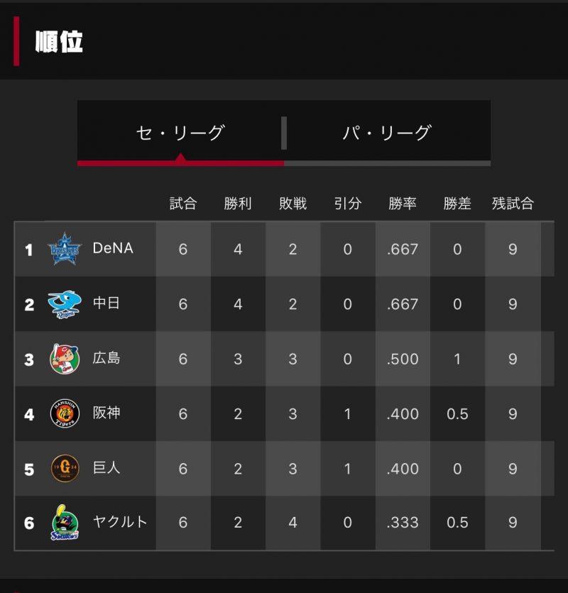 【悲報】巨人と阪神、eスポーツでも広島に負けてしまう…
