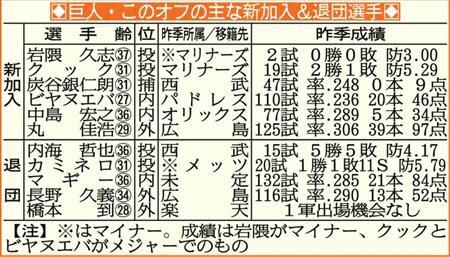 広島・長野久義(34)「若返りの為か…仕方ない」