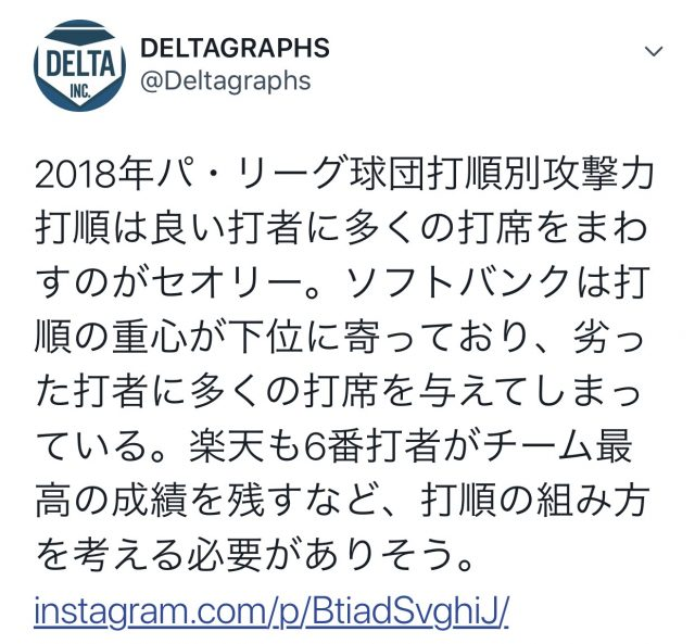 【悲報】野球データサイトDELTAさん、ソフトバンクを痛烈批判wwwwwwwwww