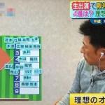 【画像】阪神・矢野監督の理想のオーダーwwwwwwwwwww
