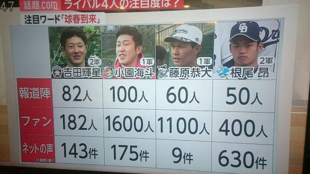 【悲報】中日・根尾昂さん、マスコミから不人気な模様…