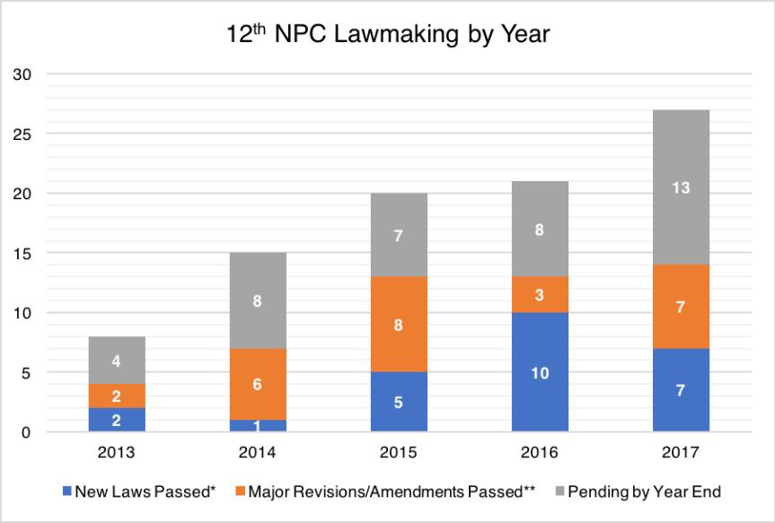 12th NPC Lawmaking 2017