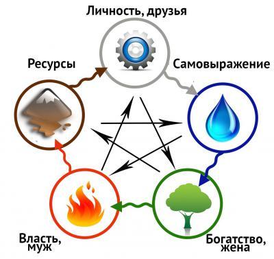 Астрологическая мини-консультация