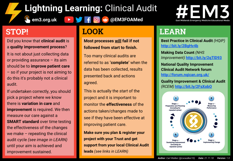 Lightning Learning - Clinical Audit