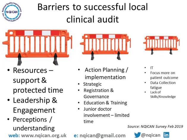 NQICAN Survey barriers to effective local clinical audit
