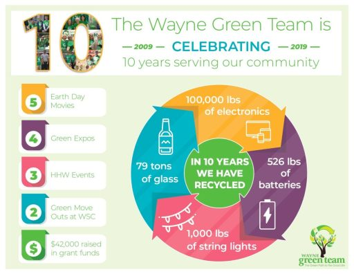 Wayne Green Team Celebrates 10 Years of Service with a Month of Earth Day Events