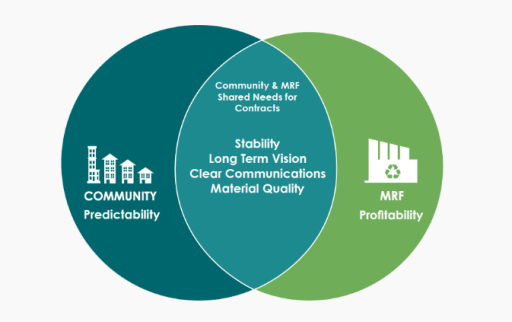 MRF Contracting for Local Governments