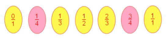 Fourth Farey Sequence