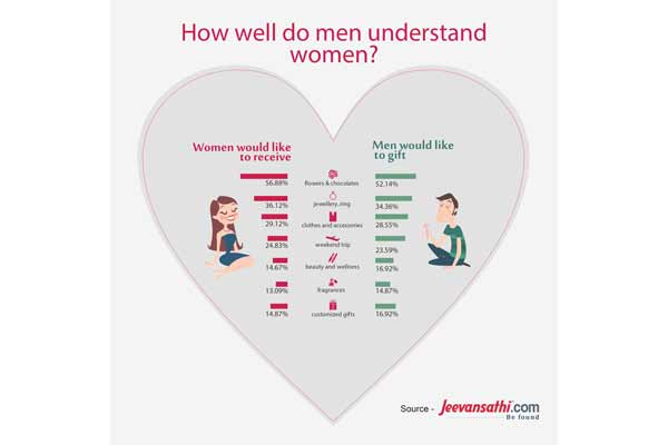 40% Indians are planning to outspend their partner on this Valentine's Day, reveals a survey by Jeevansathi.com