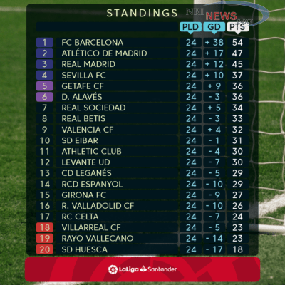 LALIGA SANTANDER LEADERS BARCELONA TO BE TESTED AT SEVILLA AS BATTLES UP AND DOWN THE TABLE HOT UP