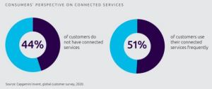 Perspective on Connected Services