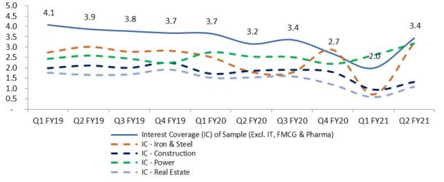 Trend in interest coverage ratio for sample of 587 companies