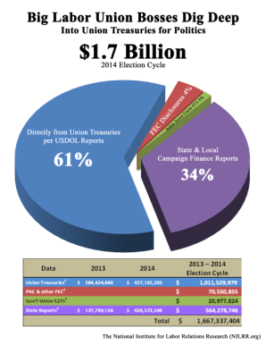 2013-2014-union-politcal-spending