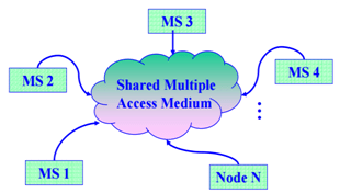 MAC Protocols in NS2