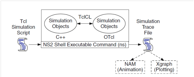 Architecture-of-NS2