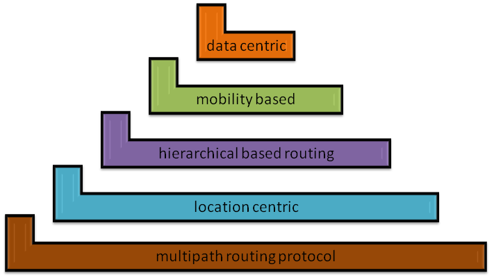Types of Routing Protocols Used in WSN Projects