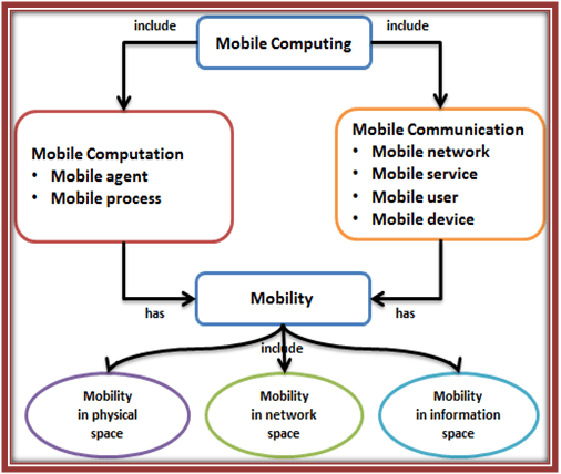 Architecture-of-Mobile-computing