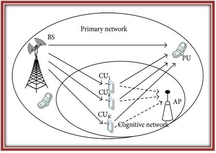 Cognitive-Radio-Network-architecture