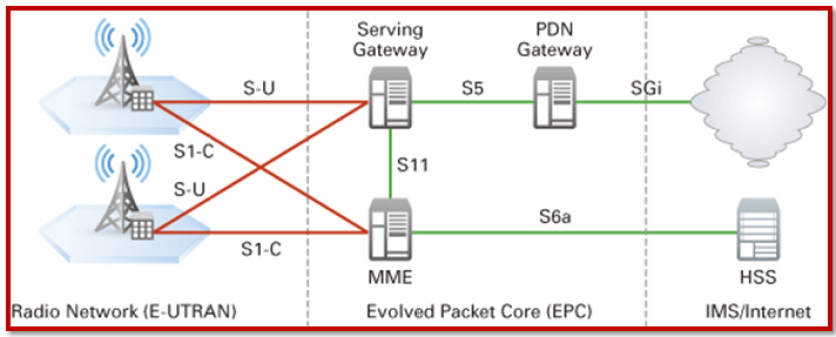 LTE-Architecture