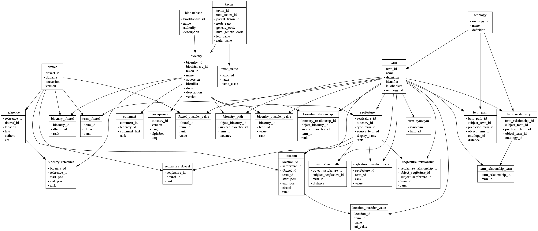Easy Visualisation Of Database Schemas Using Sqlfairy