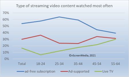 Type of streaming content watched most often US 2021