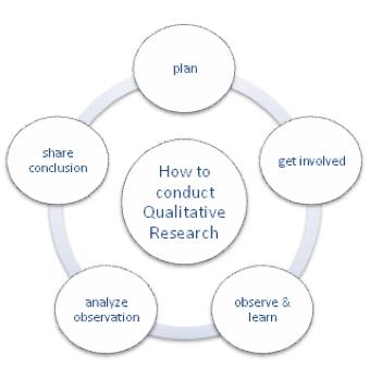 diagram of qualitative data