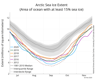 Figure 2a. The graph above shows Arctic sea ice extent as of November 3, 2020, along with daily ice extent data for four previous years and the record low year. 2020 is shown in blue, 2019 in green, 2018 in orange, 2017 in brown, 2016 in purple, and 2012 in dashed brown. The 1981 to 2010 median is in dark gray. The gray areas around the median line show the interquartile and interdecile ranges of the data. Sea Ice Index data.||Credit: National Snow and Ice Data Center|High-resolution image