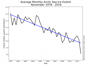 Figure 3. Monthly November ice extent for 1979 to 2016 shows a decline of 5.0 percent per decade. Credit: National Snow and Ice Data Center